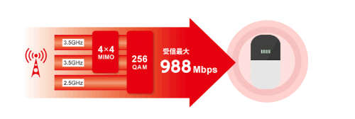 Pocket WiFi 下り最大988Mbps(4×4MIMO)
